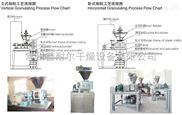 GFZL型-全自动中药干法辊压制粒机