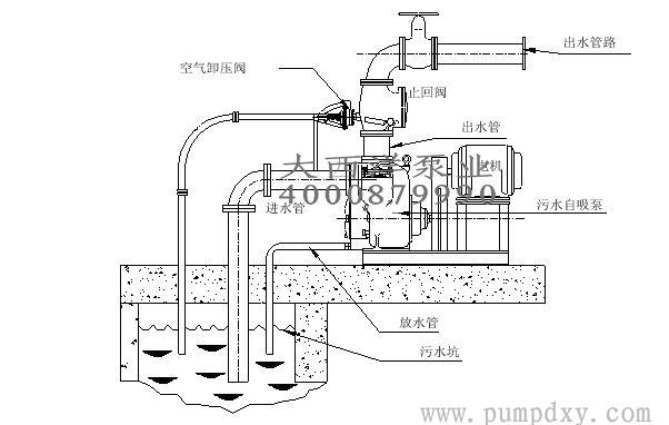 zw-自吸泵,无堵塞自吸排污泵,卧式无堵塞潜水自吸泵,无堵塞自吸泵